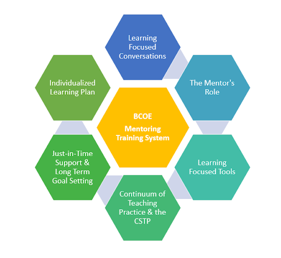 BCOE Mentoring Training System image, has learning focused conversations, The mentor's role, learning focused tools, continuum of teaching practice & the CSTP, Just in time support & long term goal setting and individualized learning plan