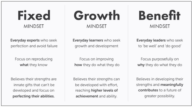 Fixed vs Growth Mindset graphic