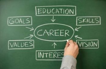 Career: Goals, Education, Skills, Vision, Interest, Values
