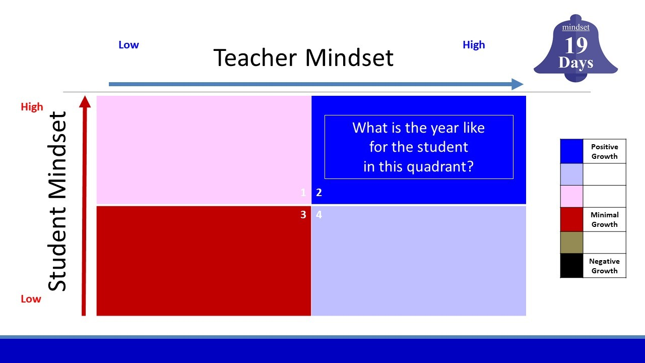 Student  - Teacher Mindset graphic