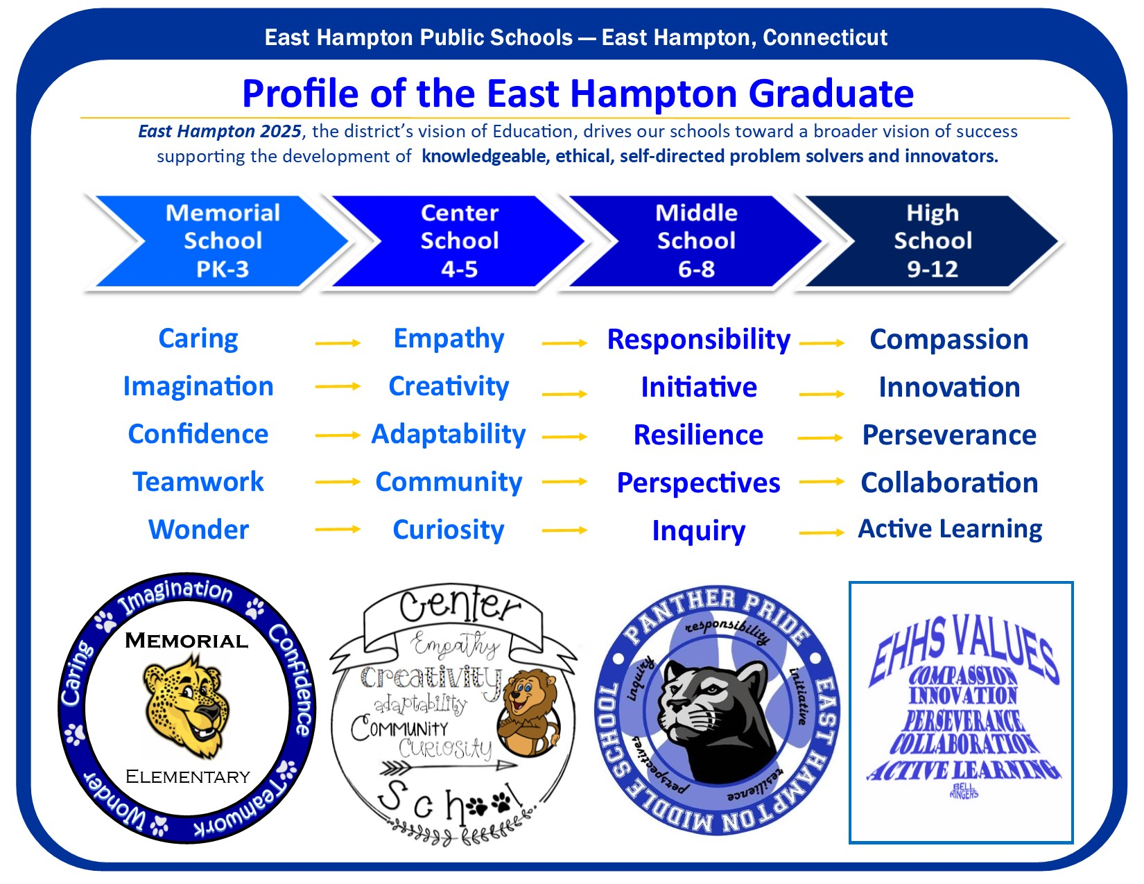 Graphic: Profile of the Graduate