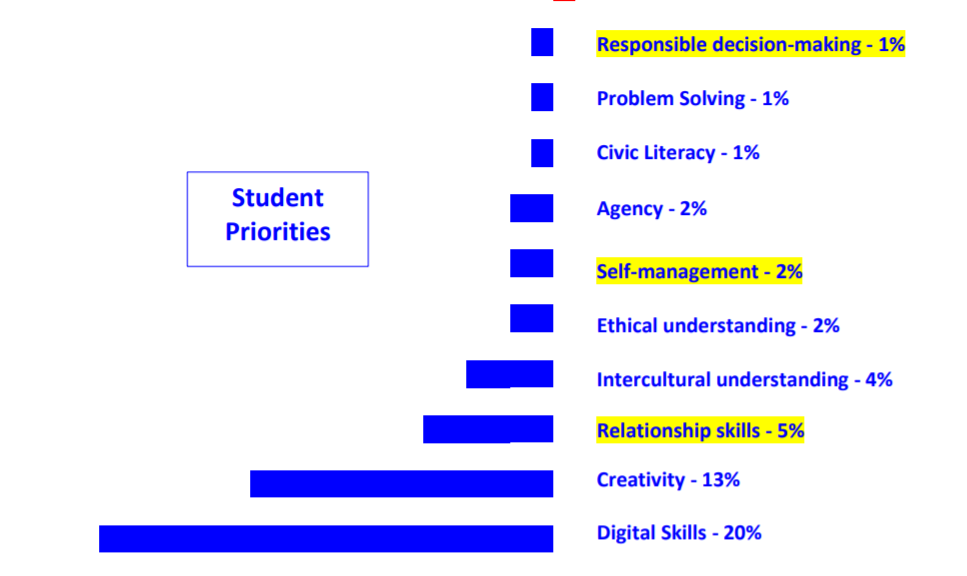 Image: Student Priorities Bar graph form