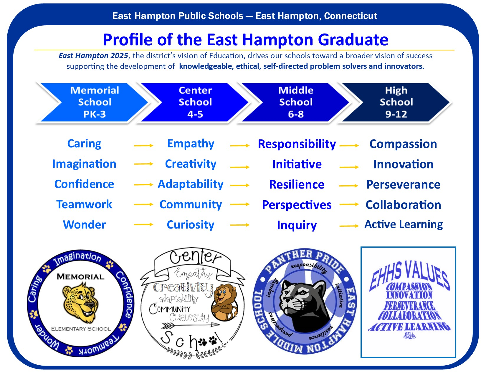 Poster: EHPS Profile of the Graduate