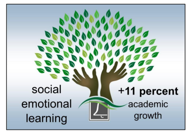 Social emotional Learning = +11 % academic growth