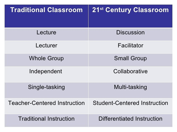 Content_1532031373-the-21st-century-learner-slideshare-10-728