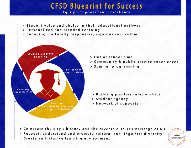 Content_1545083682-cfsd_equity_blueprint_info_graphic
